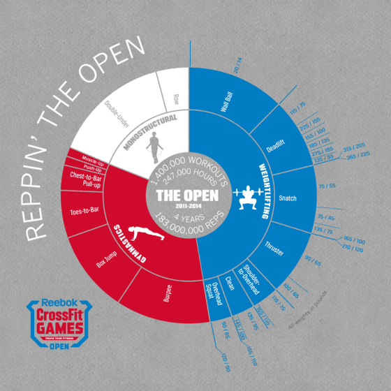 Wonder what to expect in the Open? Here's what we've done int he past.